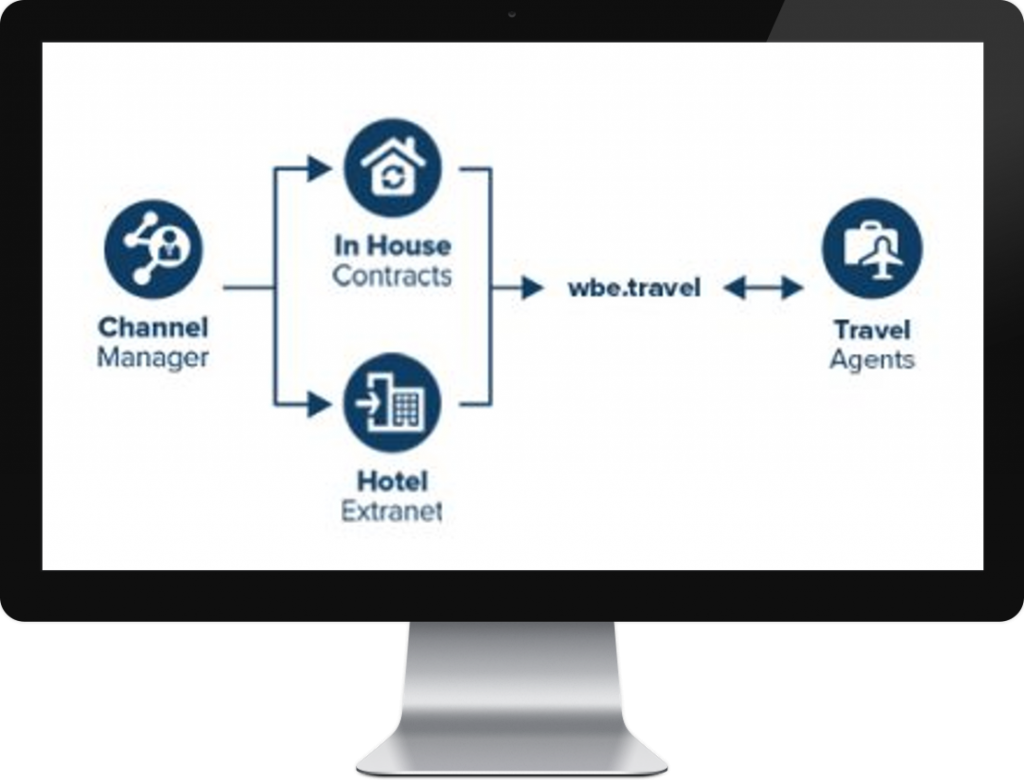 Channel Manager Consolidator Integration