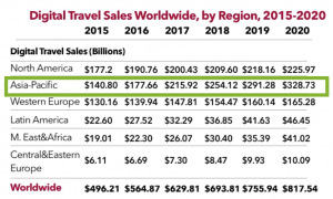 APAC the worldwide leader of Digital Travel Sales