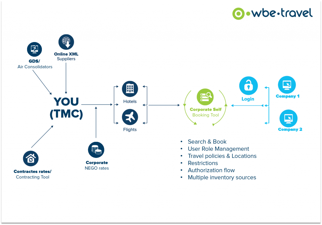 Corporate Self Booking Tool - diagram - workflow